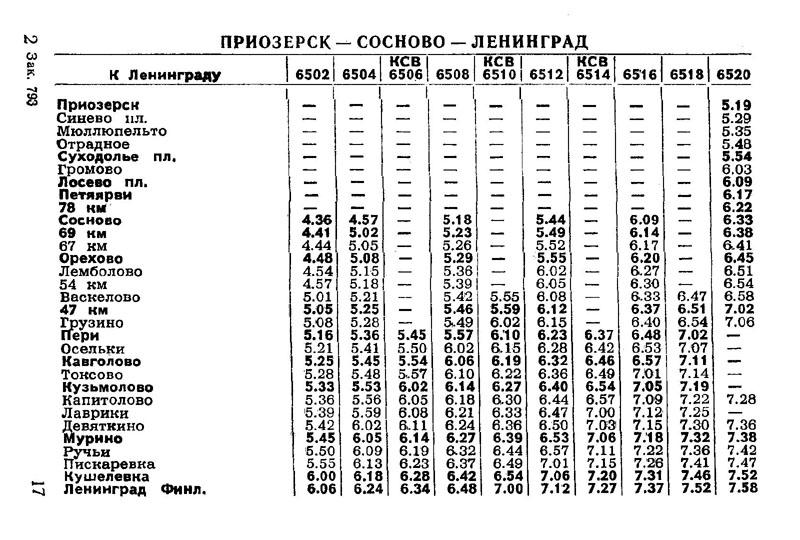Расписание электричек до приозерска от санкт-петербурга